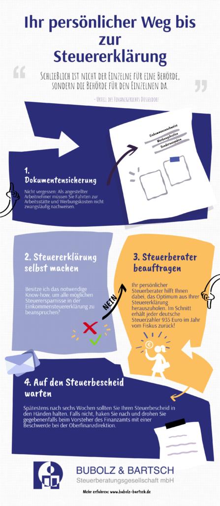 infografik-weg-zur-steuererklärung