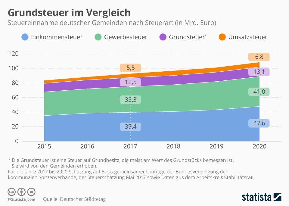 Statistik Steuereinnahmen Deutschland