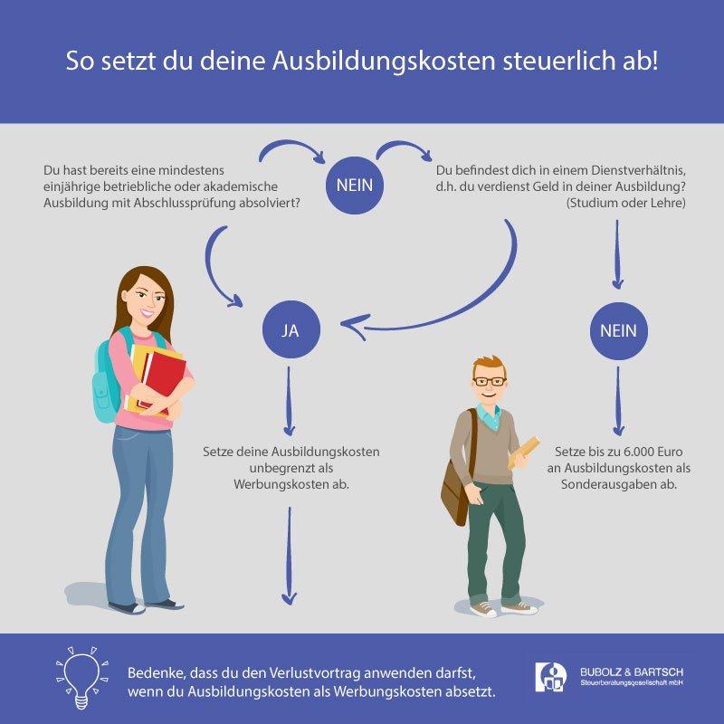Infografik zum Thema Ausbildungskosten absetzen